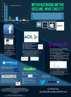 Facebook has been around since many of the people who use it can remember. What would they do without it? This infographic takes a look at some of the internet giants that have come before Facebook, how they got started, where they are now and how they ended.