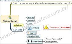 Mapas mentais de Portugês sobre concordância nominal.