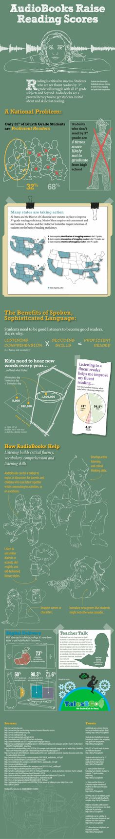 This infographic exemplifies the importance of catering for different learning styles - in this case aural learners. Not all students are proficient readers, and audio books are a great tool for improving literacy.
