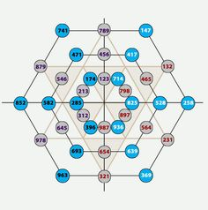 Solfeggio Frequencies