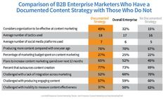 Enterprise Content Marketing Research: Where Does Success Lie in 2014?