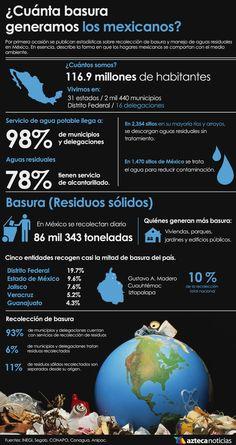 ¿Cuánta basura generamos los mexicanos?