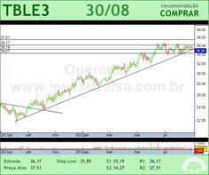 TRACTEBEL - TBLE3 - 30/08/2012 #TBLE3 #analises #bovespa