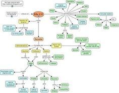 Blog de recursos educativos: EDU 2.0: crea fácilmente tu aula virtual