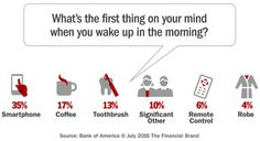 What's the first thing you do in the morning? For 35% of Americans, it's check their smartphone.