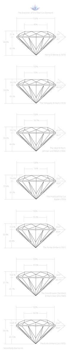 Showing the evolution of ideal cut diamond  proportions over time.