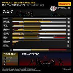 Infografía | Análisis de Pirelli de las estrategias de carrera y pitstops en el GP de Bélgica F1 2016  #F1 #BelgianGP