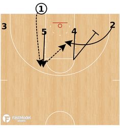 FastModel Library: Virginia used this play against Iowa State to get an open shot in the lane. They use a 4 low formation and then lift up both bigs. The weak side big sets a pin down in the corner. Basketball Drills For Kids, Basketball Systems, Basketball Plays, Basketball Workouts, Basketball Quotes, Basketball Coach, Basketball Hoop, College Basketball, Basketball Stuff