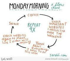 Coffee Flow Chart to help you through your Monday - I Love Coffee Coffee Humor, Coffee Quotes, Funny Coffee, Monday Morning Humor, Funny Monday, Monday Monday, Wednesday Morning, Monday Blues, Happy Monday