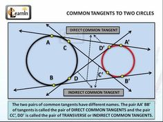 Common Tangents to two circles - Geometry
