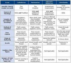 Comparison Chart Of Religions