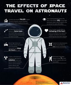 NASA teams up with Baylor College of Medicine to reduce the effects of space travel on astronauts. Astronomy Facts, Astronomy Science, Space And Astronomy, Earth And Space Science, Earth From Space, Science And Technology, Computer Science, Science Facts, Teaching Science