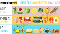 Keto Diet Plan for Beginners Weight Loss Keto Diet Guide, Ketogenic Diet Meal Plan, Keto Meal Plan, Diet Meal Plans, Diet Menu, What Is Ketosis, Low Fat Diets, Diet Food List, Keto Diet For Beginners