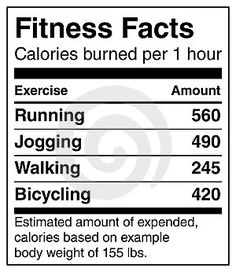 "Calories burned per 1hr of exercise. This is why I say: ""There are not enough hours in a day to burn off what you put in your mouth."""