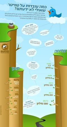 עובדות על טויטר - אינפוגרפיה בעברית