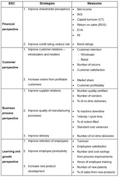 Balanced scorecard - Solving all problems of traditional ...   Self-Publishing at GRIN