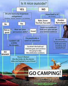 Camping Flowchart- Go Camping!  #summerfun #camping #freezercooking