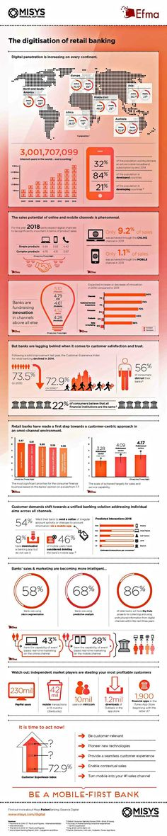 Digitisation Retail Banking Infographic