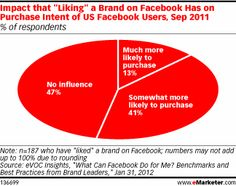 """There's much argument over whether """"liking"""" something means future brand loyalty or purchases. Like is not a magic button, it's much like a newsletter or mailing marketing campaign. As I've heard in real estate the idea is to """"touch"""" the customer to remind them you're there. I believe ultimately this does add up to increased sales simply because awareness is increased."""
