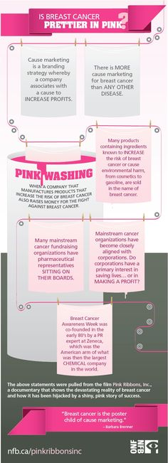 Pink Ribbons, Inc: Breast cancer and cause marketing