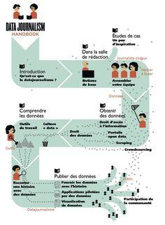 Le guide du #datajournalisme en un clin d'oeil. Edts Eyrolles.