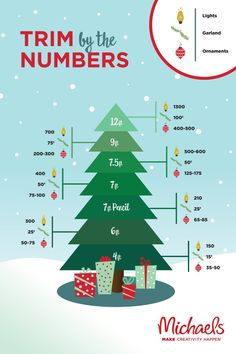 Take the guessing out of trimming the Christmas tree with this handy guide. This chart makes decorating easy with numbers for lights, garland and ornaments by tree height.