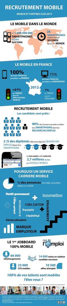 Recrutement mobile : enjeux et chiffres clés 2013 - #Infographie