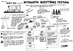 """Continuous Delivery (CD) by Jez Humble & David Farley.  """"What does Cont. Del. say about Automated Acceptance Testing"""" Illustrated by Nhan Ngo."""