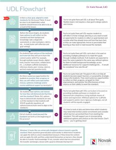 UDL Flowchart - Moving Beyond Choice - Novak Educational Consulting Teaching Special Education, Teacher Education, Student Learning, Teaching Math, Teaching Resources, Teaching Ideas, Instructional Coaching, Instructional Design, Primary Classroom