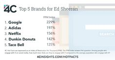 Fans of Ed Sheeran are also engaging with these brands.