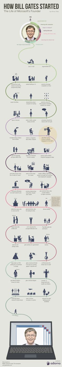 We could create similar BIOGRAPHY assets for important people similar to this. Bill Gates startup life path visualized in an infographic. You will see how he learned to create and think like a genius. Bill Gates Steve Jobs, Bill Gates Biography, Cv Curriculum Vitae, Nikola Tesla, Successful People, Successful Entrepreneurs, Successful Business, The Life, Marketing Digital