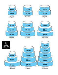 nombre-parts-gateaux-ronds ( hauteur 8 cm par étage)