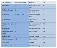 behavior points rewards - Google Search