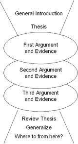 make good five paragraph essay