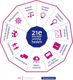 Modellen century skills, inzichten in leren en strategieen. Blended Learning, Deep Learning, Co Teaching, School Social Work, 21st Century Skills, Skills To Learn, Creativity And Innovation, School Classroom, Design Thinking