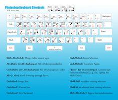Photoshop Keyboard Shortcuts Cheat Sheet Infographic