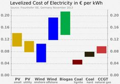 For those hoping for an energy future dominated by renewables or even less-polluting natural gas, the death of coal cannot come quickly enough. But with coal still the dominant form of cheap electricity throughout the world, it is unlikely it will disappear anytime soon. -- According to a chart showing the levelized cost of energy, coal is the second-cheapest form of energy behind hydropower, at $40 per megawatt hour.