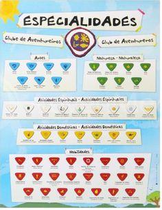 Especialidades aventureros todas  especialidades del club de aventureros