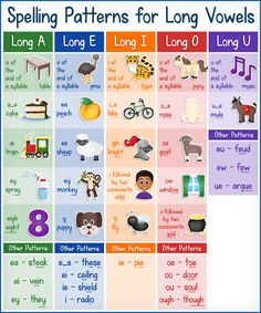 FREE Printable Chart: Spelling Patterns for Long Vowels - Kids Activities Phonics Sounds Chart, Phonics Chart, Phonics Rules, Phonics Lessons, Phonics Words, Vowel Activities, Free Activities, Teaching Vowels, English Phonics