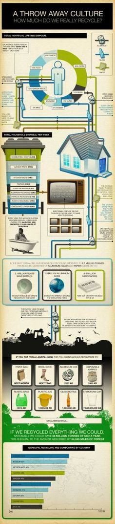 Recycling infographic 2 - Eco-Infographics - Gallery - AltEnergyShift