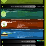 Story of Android!