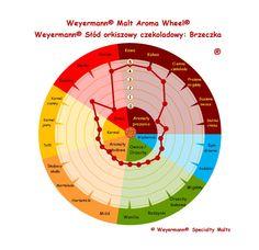 Weyermann® Słód orkiszowy czekoladowy: Brzeczka