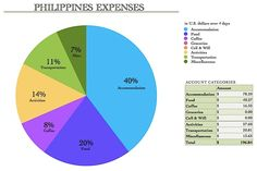 Expense Report: The Philippines -- READ MORE: http://www.asherworldturns.com/expense-report-the-philippines/