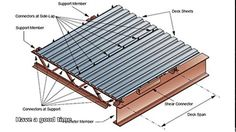 Image result for metal deck roof tiles