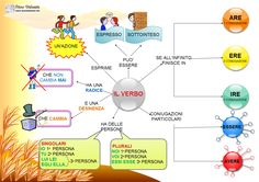 http://www.aiutodislessia.net/wordpress/wp-content/uploads/2013/10/IL-VERBO.png