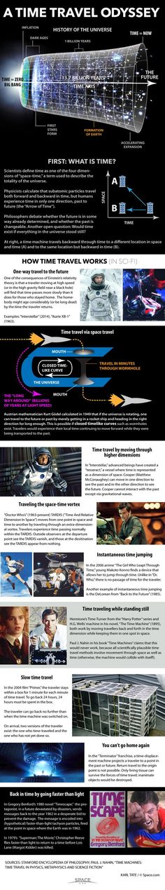 How Time Travel Works in Science Fiction (Infographic) Stephen Hawking, Space Travel, Time Travel, Science Facts, Fun Facts, Life Science, Nasa, Space Facts, Travel Words