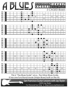 """This is """"The Blues Scale"""" a.k.a. the Minor Blues Scale. It has one functional mode (Major Blues) built on the b3."""