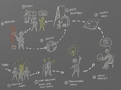 Proceso creativo colaborativo