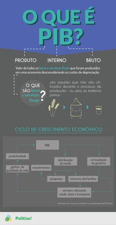 Entenda esse conceito fundamental da economia, o Produto Interno Bruto (PIB) e veja como ele se relaciona com crescimento econômico.