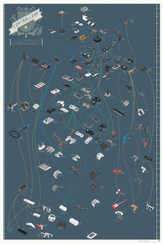 The evolution of video game controllers. Beautiful infographic, and I don't even play video games.